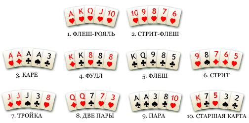 Вероятности комбинаций в покере — таблица